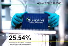 Солнечные элементы с медью достигли рекордной эффективности в 25,54%