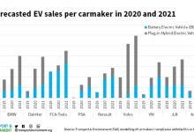 В Европе доля электромобилей увеличится в 3 раза по итогам года