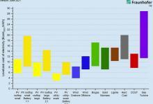 ВИЭ теперь явно превосходят традиционные электростанции – доказано новым исследованием