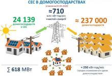 Домашняя солнечная энергетика Украины ставит новый рекорд: 24 тыс частных СЭС, 618 МВт генерации