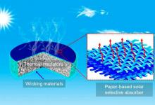 Новый солнечный опреснитель воды с КПД 46% создан китайскими учеными
