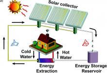 Создана жидкость, способная хранить солнечную энергию десятилетиями