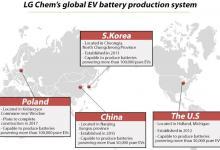 LG Chem увеличивает инвестиции в крупнейшую в Европе фабрику по выпуску батарей для электромобилей