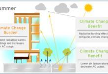 Сделать города прохладнее помогут светлые дорожные покрытия