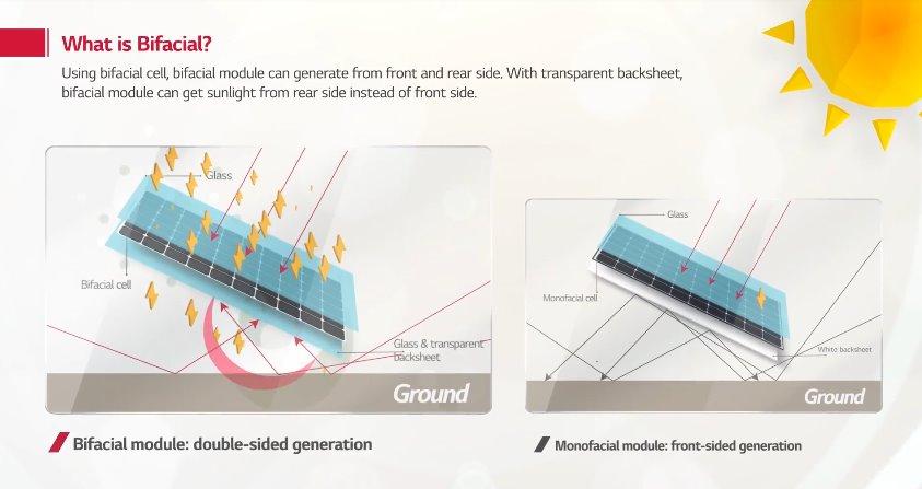 Сравнение двухстороннего и обычного солнечного модуля