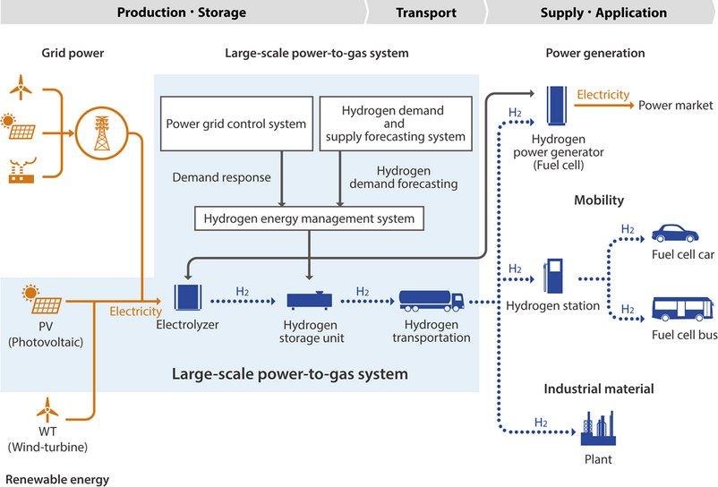 Как устроено водородное общество