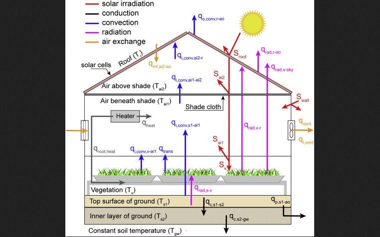 Схема автономной теплицы на солнечной энергии