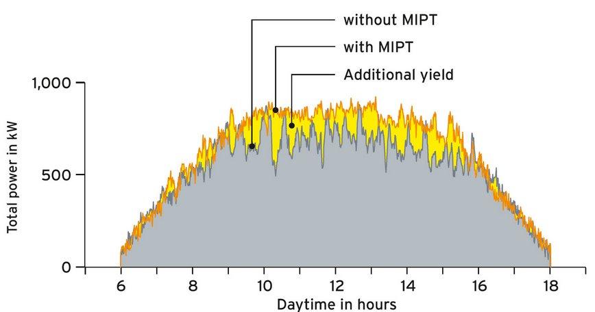 Maximum Inverter Power Tracking, MIPT