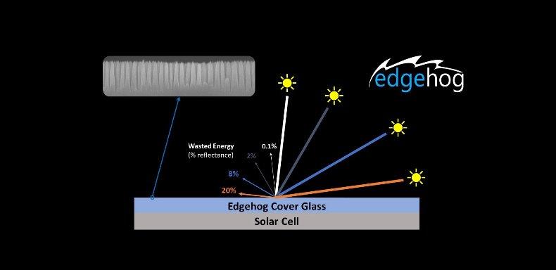 Солнечные панели с невидимым стеклом