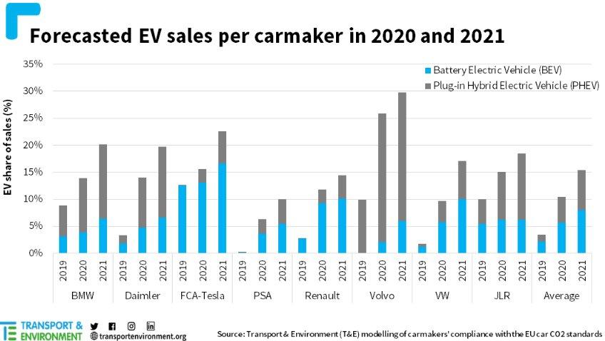 Европе доля электромобилей увеличится в 3 раза по итогам года
