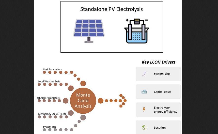 Вместо газа и нефти водород, получаемый за счет солнечной энергии, начинает конкурировать с ископаемым топливом