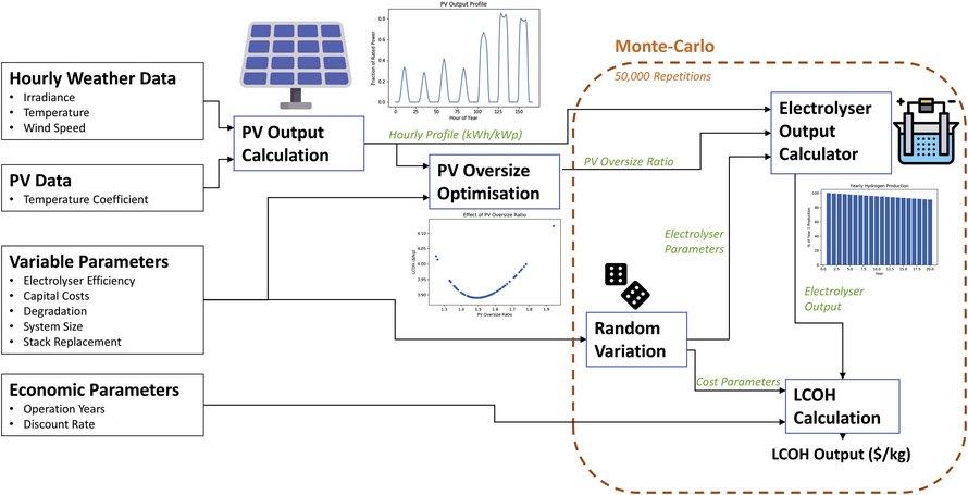 Получение водорода с помощью солнечной энергии