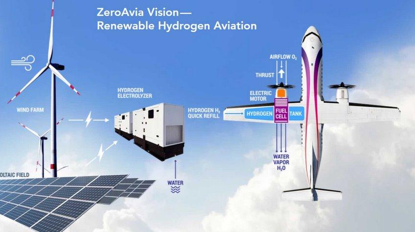Самолет на водородных топливных элементах