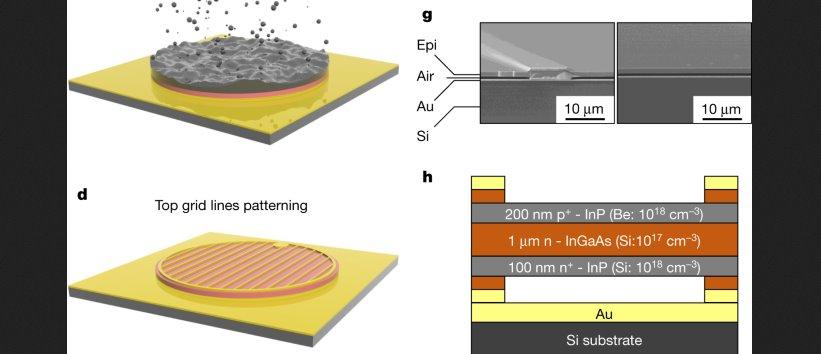 Почти идеальное использование фотонов как получить электричество из лишнего тепла