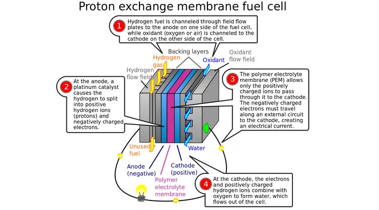 Турбированные водородные топливные элементы