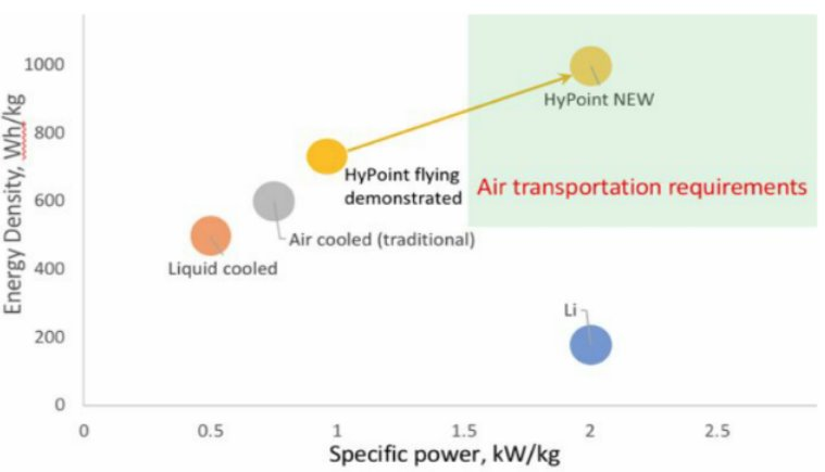 Удельная мощность новых топливных элементов