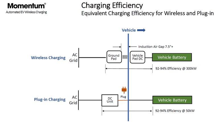 Беспроводная зарядка электротранспорта