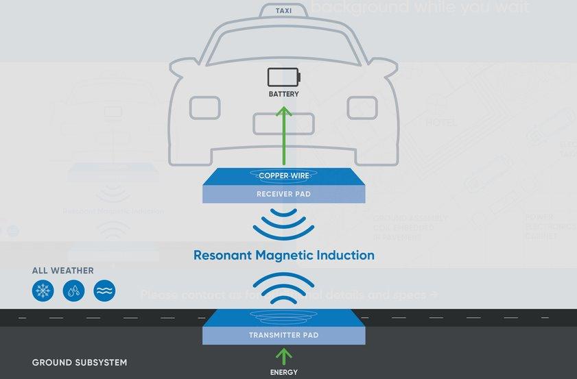 Быстрая беспроводная зарядка электромобиля