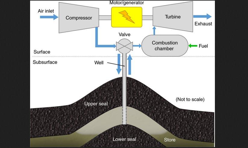 Хранить энергию солнца и ветра в подводных резервуарах в виде сжатого воздуха предложили британские ученые