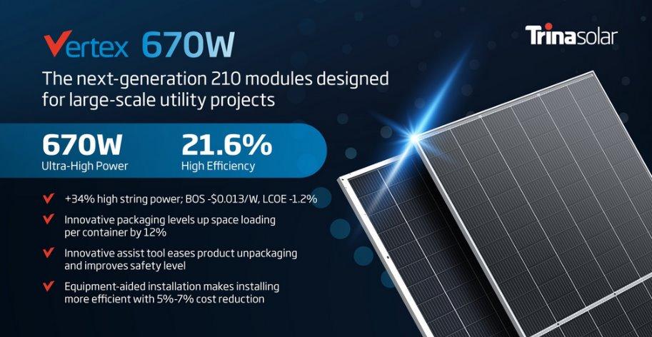 Самые мощные фотомодули Trina Solar вышли на рынок