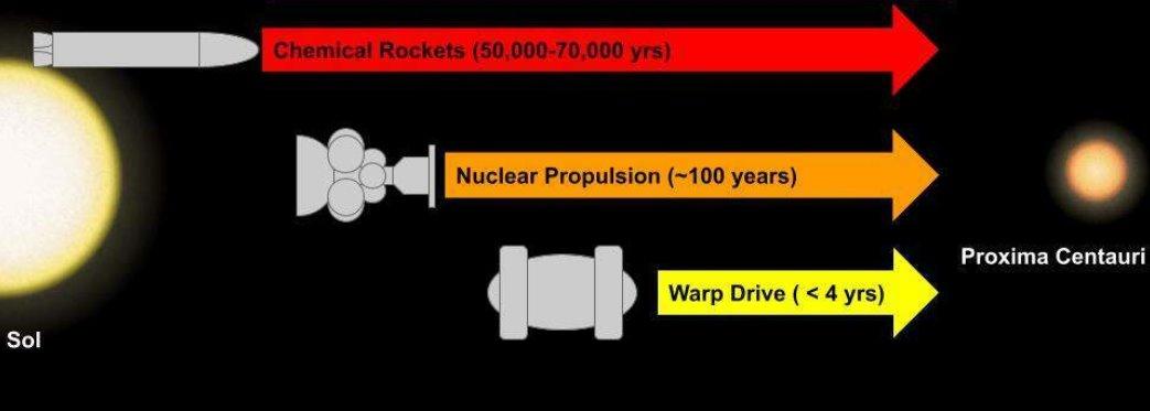 Новый сверхсветовой двигатель не потребует применения отрицательной энергии
