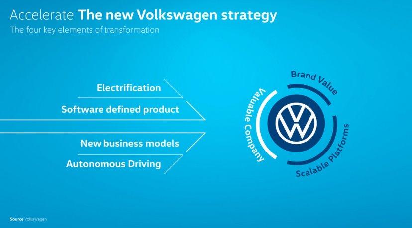 Акселерация Volkswagen хочет занять 70 рынка электромобилей в Европе к 2030 году