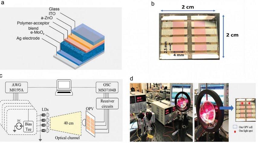 Функції «пластикових» сонячних батарей і оптоволокна об'єднали в одному пристрої