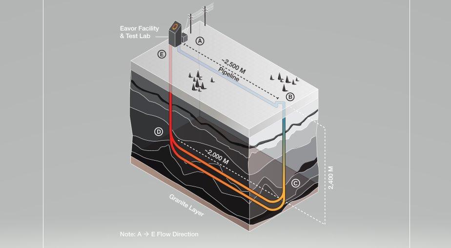 Безнасосная геотермальная технология