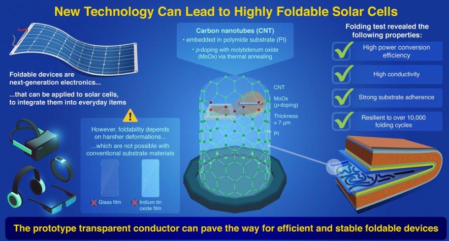 Устройство гибких фотоэлементов