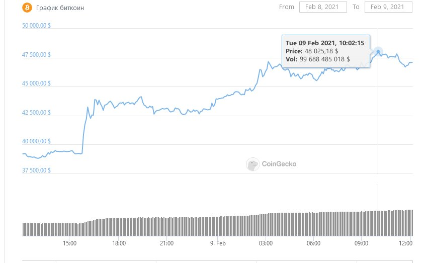 Курс биткоина после покупки Tesla