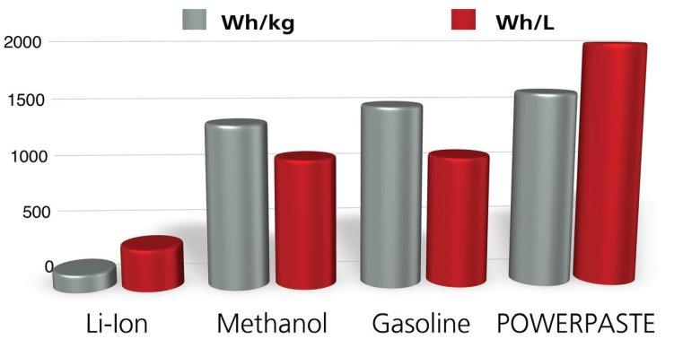 Энергоемкость водородной пасты