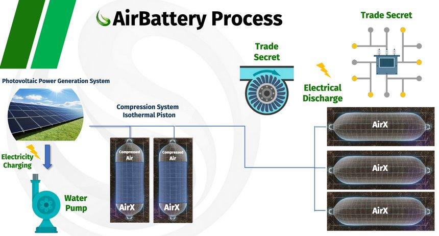 Хранение солнечной энергии в виде сжатого воздуха
