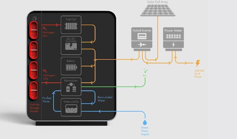 Пристрій водневого накопичувача для будинку