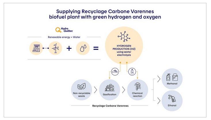 Производство зеленого водорода с помощью гидроэнергетики
