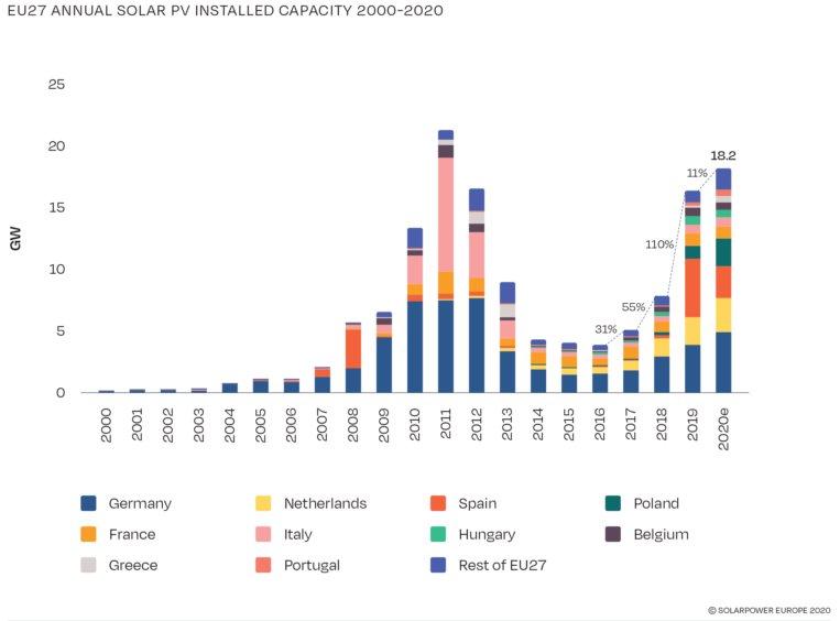 Рынок солнечной энергетики в Европе