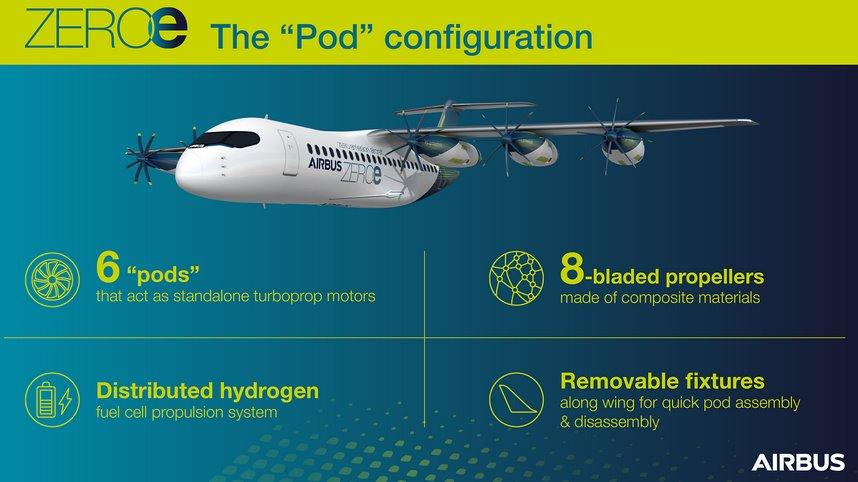 Система съемных водородных двигателей для самолета