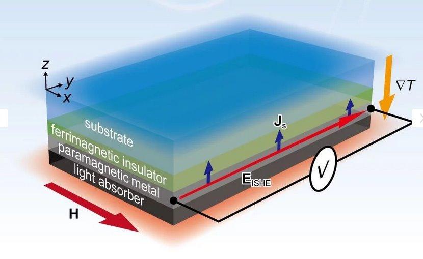 Японский термоэлектрический генератор использует для получения энергии тепло солнца и холод космоса
