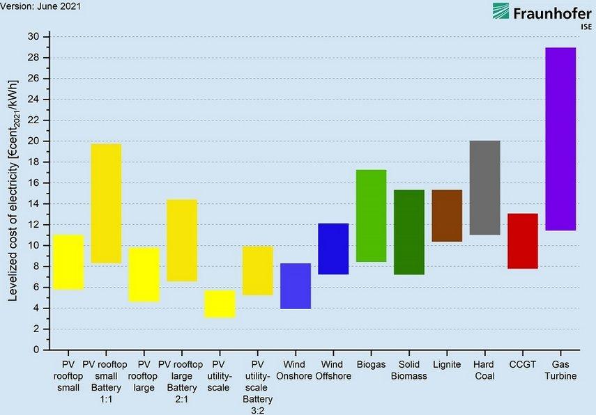 ВИЭ теперь явно превосходят традиционные электростанции  доказано новым исследованием