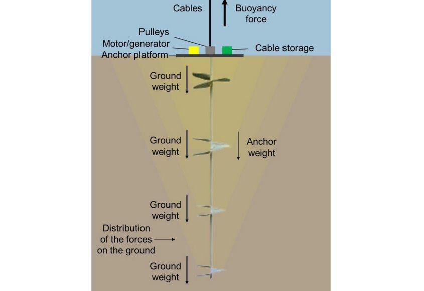 Сила Архімеда допоможе запасати енергію в підводних сховищах