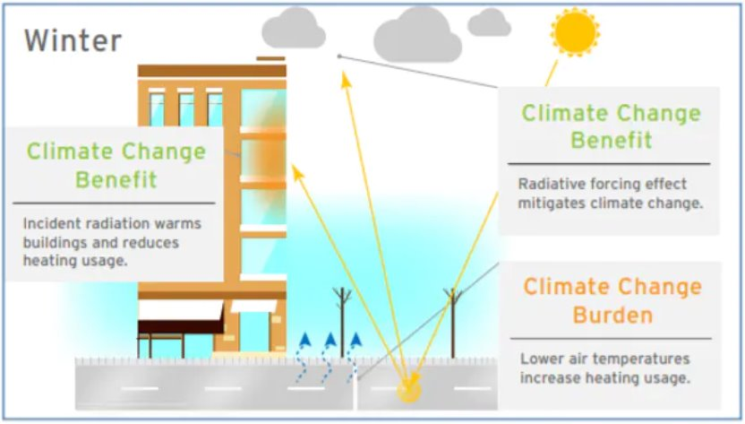 Зробити міста прохолодніше допоможуть світлі дорожні покриття
