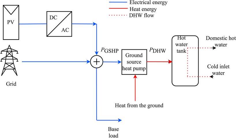 Як ефективніше забезпечувати будинок гарячою водою за допомогою сонячних панелей і теплового насоса