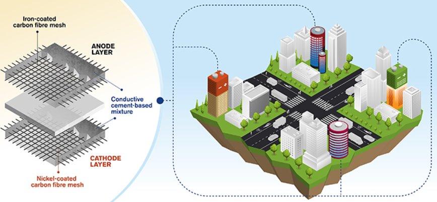 Бетонные стены станут аккумуляторами энергии для домов - ЭкоТехника