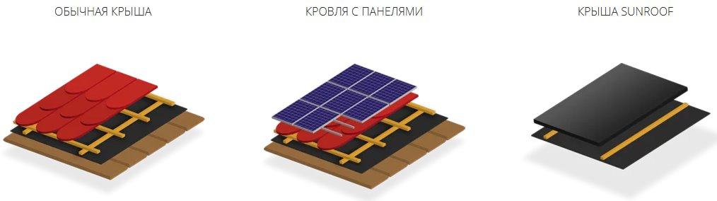Отличия солнечной крыши от обычной кровли