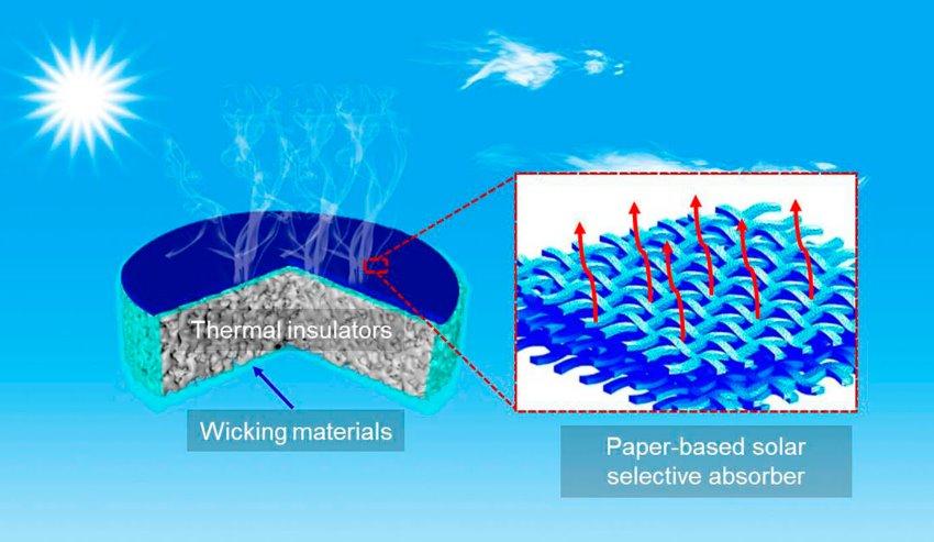 Новый солнечный опреснитель воды с КПД 46 создан китайскими учеными