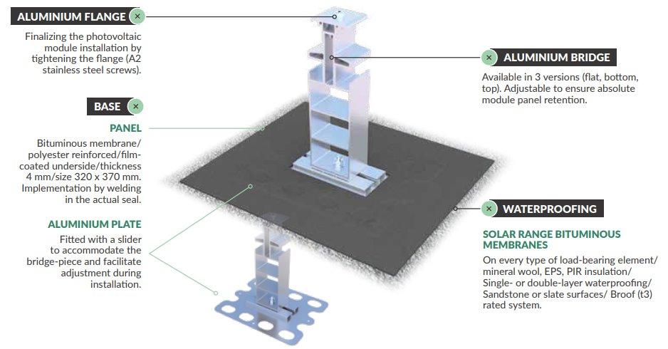 Нова технологія установки сонячних панелей на підстави з бетону, металу і дерева