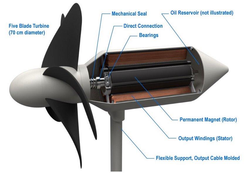 В Японії впевнені, що підводні турбіни мають більший потенціал, ніж вітрові