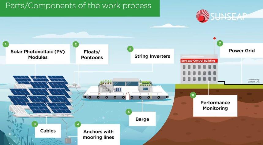 Морська сонячна електростанція - одна з найбільших в світі - запущена в Сінгапурі
