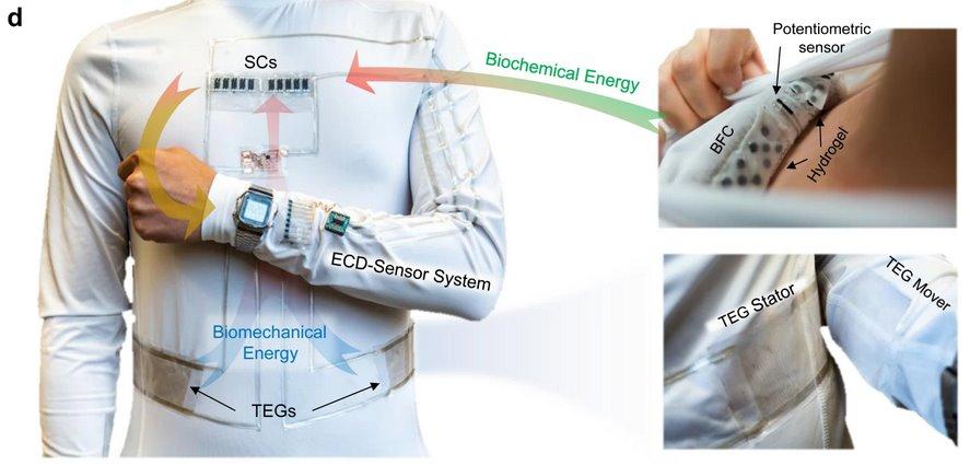 Створена електрогенеруюча одяг для занять спортом