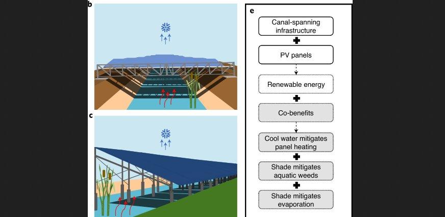 Солнечные электростанции над каналами