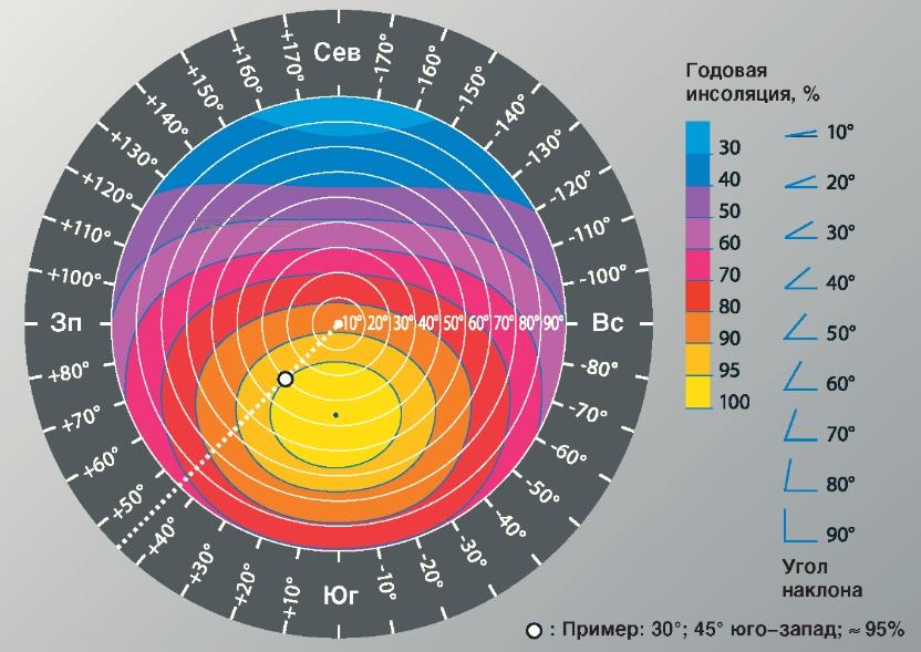 Объем солнечной энергии в зависимости от угла установки солнечных батарей